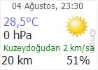 Bursa için Hava Durumu.
