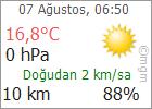 Eskişehir bugün hava durumu