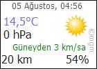 Nevşehir bugün hava durumu