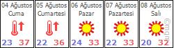 ANTALYA - DÖŞEMEALTI İçin 5 Günlük Hava Tahmini