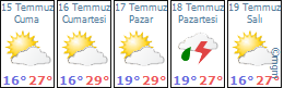 Ayancik - Kozcuğaz (Çanlı) Köyü Hava Durumu