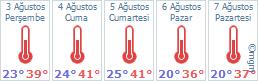 Aydın Karacasu hava durumu