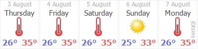 Weather Forecast Turkey