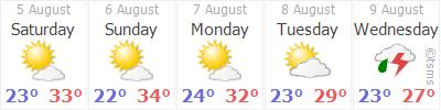 Wettervorausschau für Istanbul