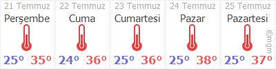 Adana 5 Gün Tahmin Hava Durumu
