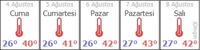 AdýyamanMerkezGölpýnar hava durumu