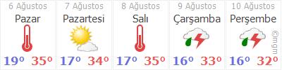 Afyon 5 günlük hava durumu