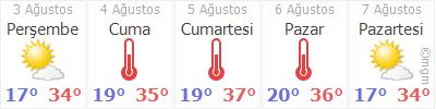 Afyon Karahisar 5 Gün Tahmin Hava Durumu