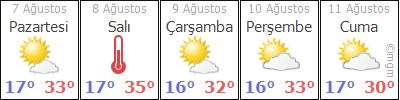 AfyonMerkezSülün hava durumu