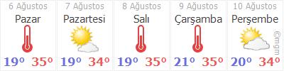 Aksaray Agaçören Güzelgöz Köyü Hava Durumu