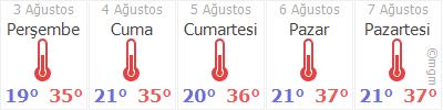 Aksaray 5 günlük hava durumu