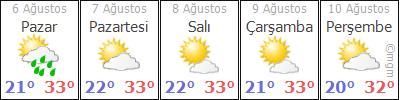 AdanaAladaðTopallý hava durumu