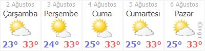 Hatay Altınözü Hava durumu