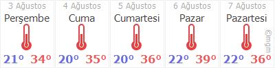 Ankara 5 Gün Tahmin Hava Durumu