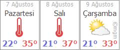 Ankara 3 günlük hava durumu