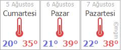 Ankara için hava durumu