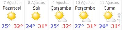 Antalyal 5 Gün Tahmin Hava Durumu