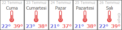 GaziantepArabanElif hava durumu