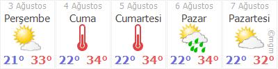 Hatay Arsuz Hava durumu
