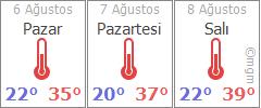 Aydın 3 günlük hava durumu