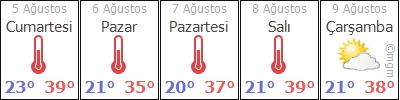 Aydın 5 günlük hava durumu