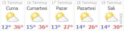 Bayburt 5 günlük hava durumu