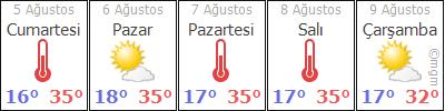 Beyşehir 5 Günlük Hava Durumu