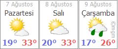 Bilecik 3 günlük hava durumu