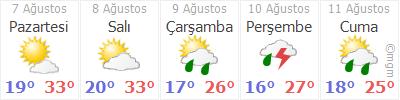 Bilecik 5 günlük hava durumu