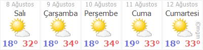 Bitlis 5 Gün Tahmin Hava Durumu
