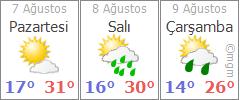 Bolu 3 günlük hava durumu