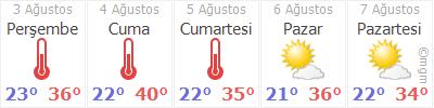 Meteoroloji-Bursa-5-günlük-hava-durumu