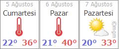 Bursa 3 günlük hava durumu