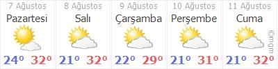Çanakkale 5 günlük hava durumu