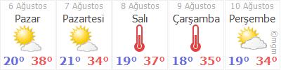 Ankara Çankaya Hava Durumu