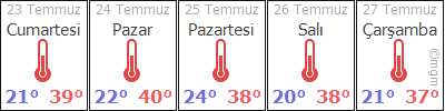 AdanaCeyhanÝncetarla hava durumu