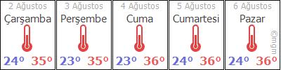 AdanaCeyhanDurhasandede hava durumu