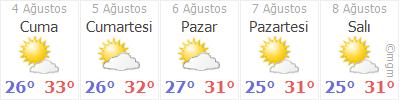 Hatay Defne Hava durumu
