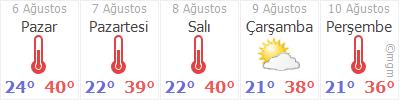 Denizli 5 Gün Tahmin Hava Durumu