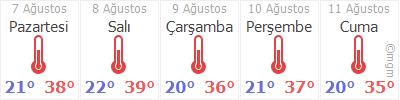 Denizli 5 günlük hava durumu