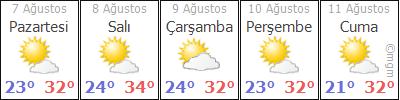 Dikili 5 Günlük Hava Durumu