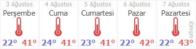 Diyarbakır 5 Gün Tahmin Hava Durumu