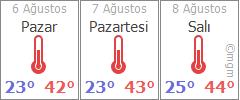 Diyarbakır 3 günlük hava durumu