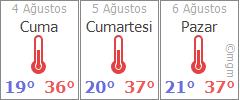 Düzce 3 günlük hava durumu