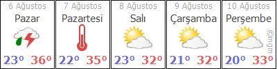 Edirne 5 günlük hava durumu