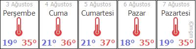 IspartaEğirdirAkpınar hava durumu