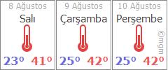 Elazığ 3 günlük hava durumu