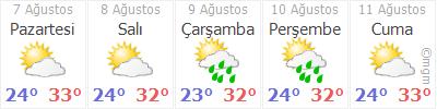 Hatay Erzin Hava durumu