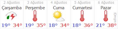 Erzincan 5 Gün Tahmin Hava Durumu