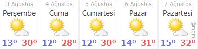 Erzurum 5 Gün Tahmin Hava Durumu